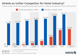 Chart Airbnb An Unfair Competitor For Hotel Industry