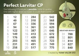 Larvitar 100 Iv Cp Chart Thesilphroad