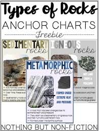 Rock Identifier Chart Types Of Rocks Anchor Charts