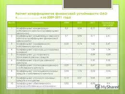 Презентация на тему Дипломная работа на тему Повышение  7 Расчет коэффициентов финансовой устойчивости