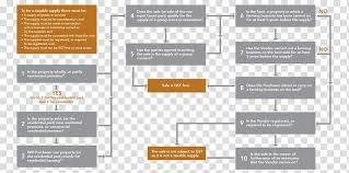 Farm Business Organizational Chart Organizational Chart Document Flowchart Goods And Services