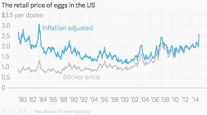 Egg Price Chart The Retail Price Of Eggs In The Us