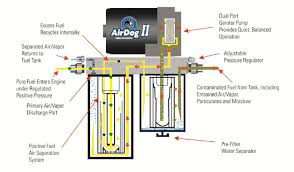 airdog® ii advancing airdog® technology by removing entrained airdog® ii advanced fuel air separation fuel saving benefits and technology