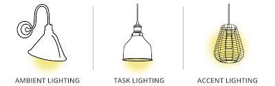 Image Fixtures Rm Perera Lighting Types In Interior Design Rm Perera