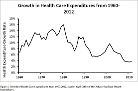 Health Care Costs By Year Chart Interpreting Recent Health Care Cost Growth Data