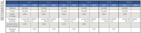 Comparing Astm Sa106 Gr B And Astm Sa 53 Gr B Aesteiron