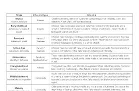 erik erikson chart co falcour s spot erik erikson s psychosocial development