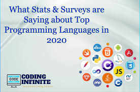 Speed Boosting Chart 2k19 Top Programming Languages Of 2020 According To Stats Surveys
