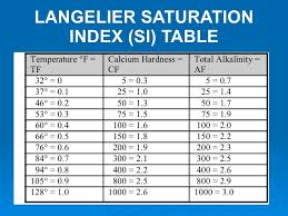 Pool Test Chart Swimming Pool Solution
