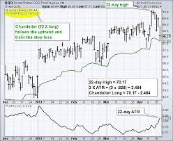chandelier chart 2