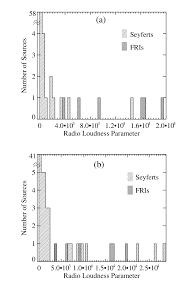Radio 1 R B Chart The Radio Loudness Parameter R For Seyfert Galaxies