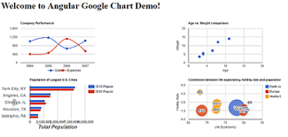 Google Charts For Angular 5 Google Chart Component In Angular 5 Free Jquery
