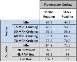 Mustang Axle Back Exhaust Comparison 11 14 5 0l Lmr