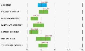 architect salary 2017 portlandbathrepair