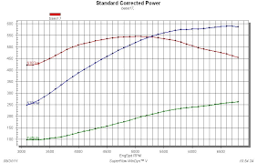 testing holley s hp efi against carburetor fuel delivery street plotted graph for the holley hp efi system
