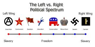 Our Flawed Political Spectrum Thoughtful Ideas Medium