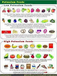 Potassium In Fruits Chart Potassium Good In Moderation Broccoli Is Also On The High