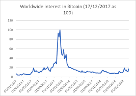 Crypto Chart 2017 How This Crypto Price Boom Is Different From Late 2017