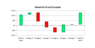 Sales Forecast Chart Template Sales Graph Template