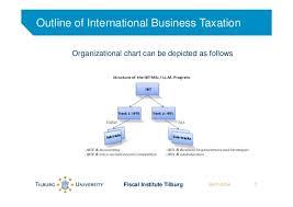 Master International Business Taxation Track International