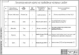 Проект городского СТО с внедрением шиномонтажного участка Карта технологическая на проведение малярных работ