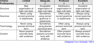 Analytic Skill Analytic Rubric Writing Skills Download Table