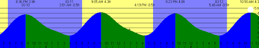 Milford Ma Weather Buzzards Bay Tides