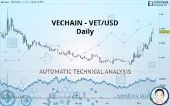 Vechain Vet Usd Technical Analyses