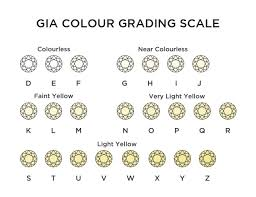 Diamond Colour And Clarity Chart Uk Certified Vs Non Certified Diamond Engagement Rings Which