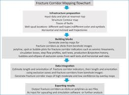 Circulation Chart For Fracture Fracor Software Toolbox For Deterministic Mapping Of