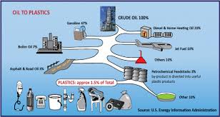 what is crude oil used for in everyday life