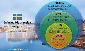 average salary in sweden 2021 the