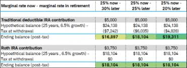 Traditional Versus Roth Ira Comparison Chart Roth Vs Traditional Iras Which Is Right For Your Retirement