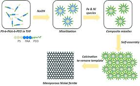 Self Assembly Of Polymeric Micelles Made Of Asymmetric