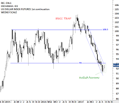 U S Dollar Index Etf Uup Tech Charts