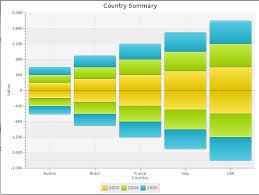 Javafx Stackedbar Chart Issue Stack Overflow