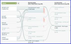 New Google Analytics Visualization Charts For The Visitor