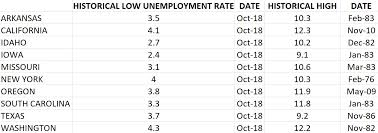 Unemployment Rate At Record Low In 10 States California