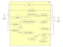 UML Diagrams for ATM Machine   IT KaKa IndiaStudyChannel