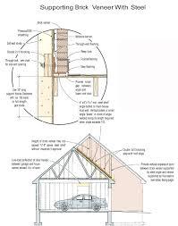 supporting brick veneer on wood framing jlc framing joints masonry construction metal steel framing foundation brick