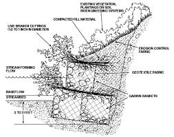 Small Picture Cross Section View of Compleated Gabion Revetment Showing Two Tier