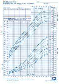 cdc boys height and weight chart