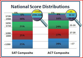 what is a good sat score huffpost 2013 06 23 nationalscoredistributions jpg an sat or act score