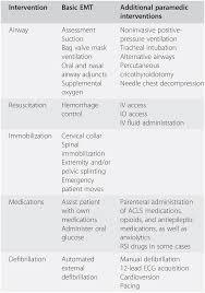 Meticulous Paramedic Patient Assessment Flow Chart Emt