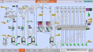 Automatic Control Experienced Supplier Of Automatic Control System To Starch