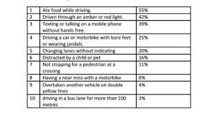 college essays college application essays dangerous driving dangerous driving habits essay