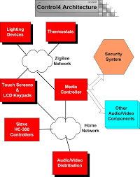 control4 products home automation info Control4 Dimmer Wiring Diagram Control4 Dimmer Wiring Diagram #60 control4 dimmer switch wiring diagram