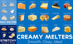 Cheese Melting Chart A Guide To The Cheeses That Melt The Best Coolguides