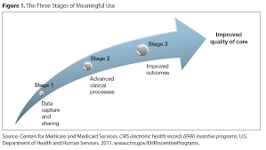 Meaningful Use Stages Chart Health Information Technology Ehrs Meaningful Use And