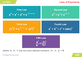 Learnhive Icse Grade 6 Mathematics Powers And Roots